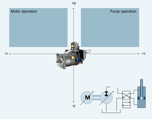 Axial piston pump for 2-quadrant operation (open hydraulic circle)