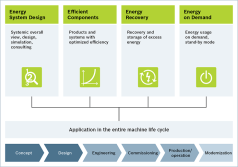 Energy Efficiency 4EE