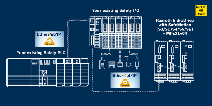 Rexroth Safety architecture with CIP Safety over EtherNet/IP